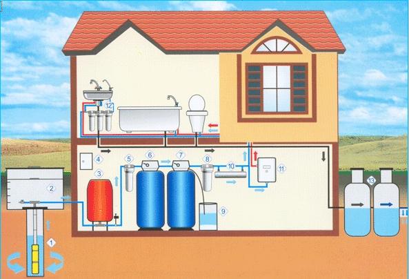 Водоснабжение из скважины в виде схемы
