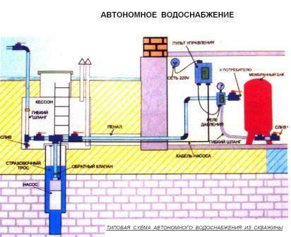 Водоснабжение из скважины - типовая схема